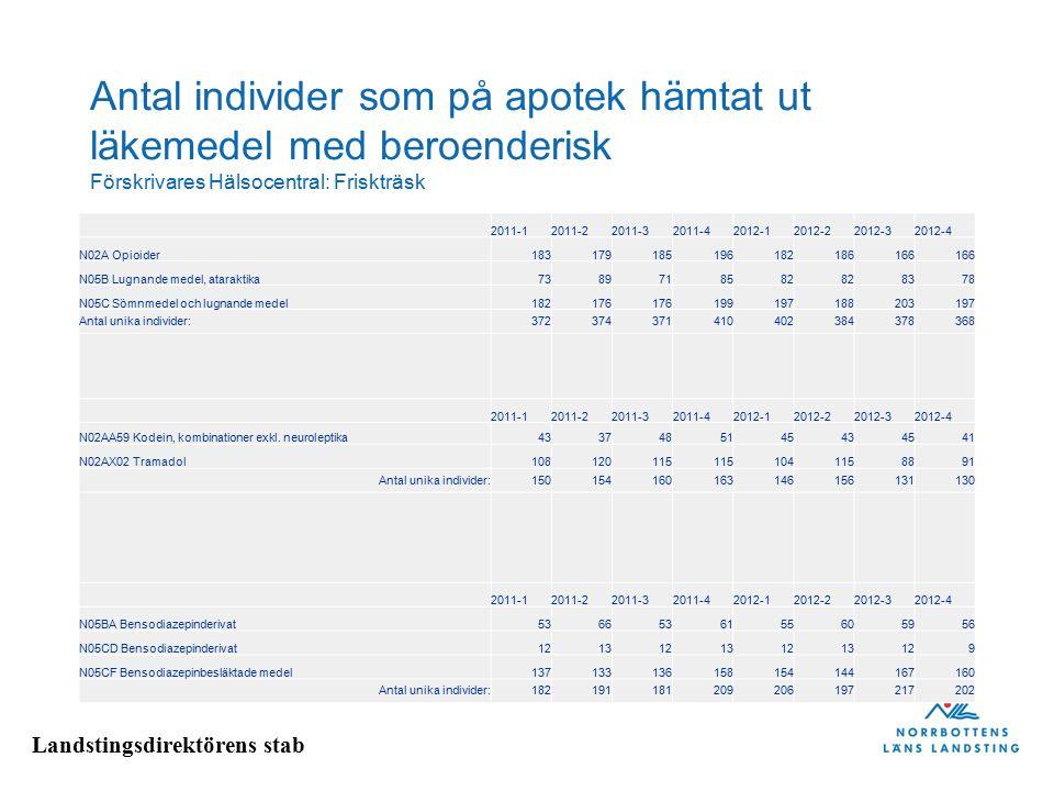 Landstingsdirektörens stab Antal individer som på apotek hämtat ut läkemedel med beroenderisk Förskrivares Hälsocentral: Friskträsk 2011-12011-22011-3