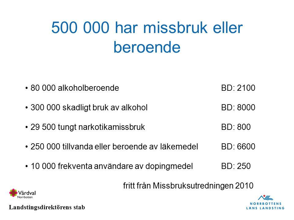 Landstingsdirektörens stab 500 000 har missbruk eller beroende 80 000 alkoholberoendeBD: 2100 300 000 skadligt bruk av alkoholBD: 8000 29 500 tungt na