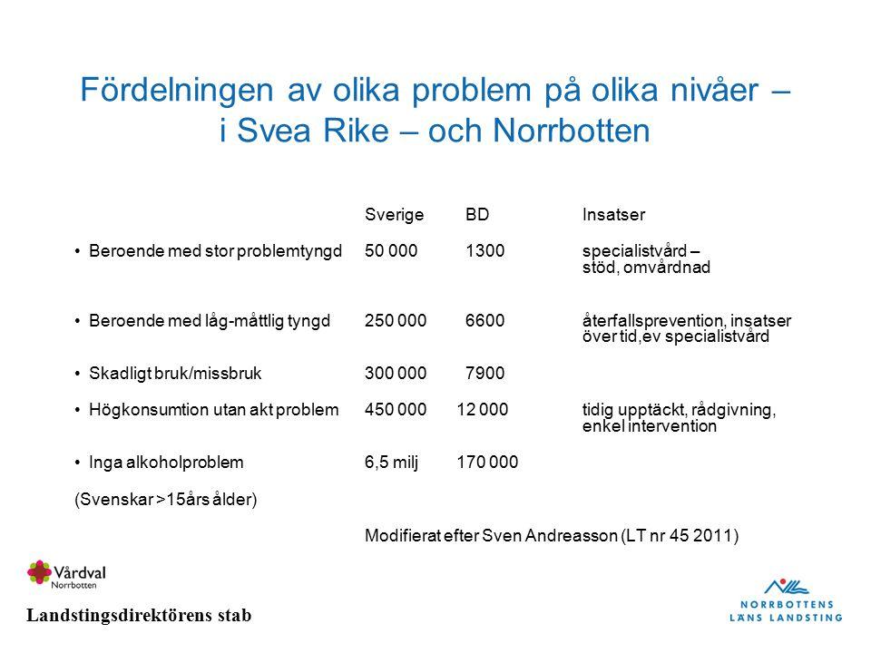 Landstingsdirektörens stab Fördelningen av olika problem på olika nivåer – i Svea Rike – och Norrbotten Sverige BDInsatser Beroende med stor problemty