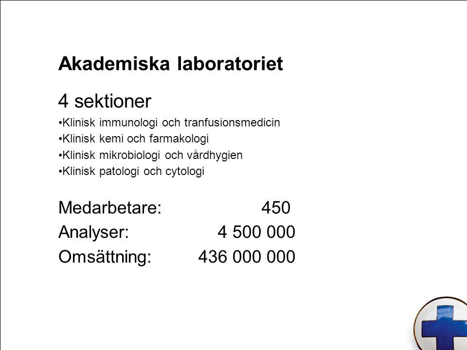 Akademiska laboratoriet 4 sektioner Klinisk immunologi och tranfusionsmedicin Klinisk kemi och farmakologi Klinisk mikrobiologi och vårdhygien Klinisk patologi och cytologi Medarbetare: 450 Analyser: 4 500 000 Omsättning: 436 000 000