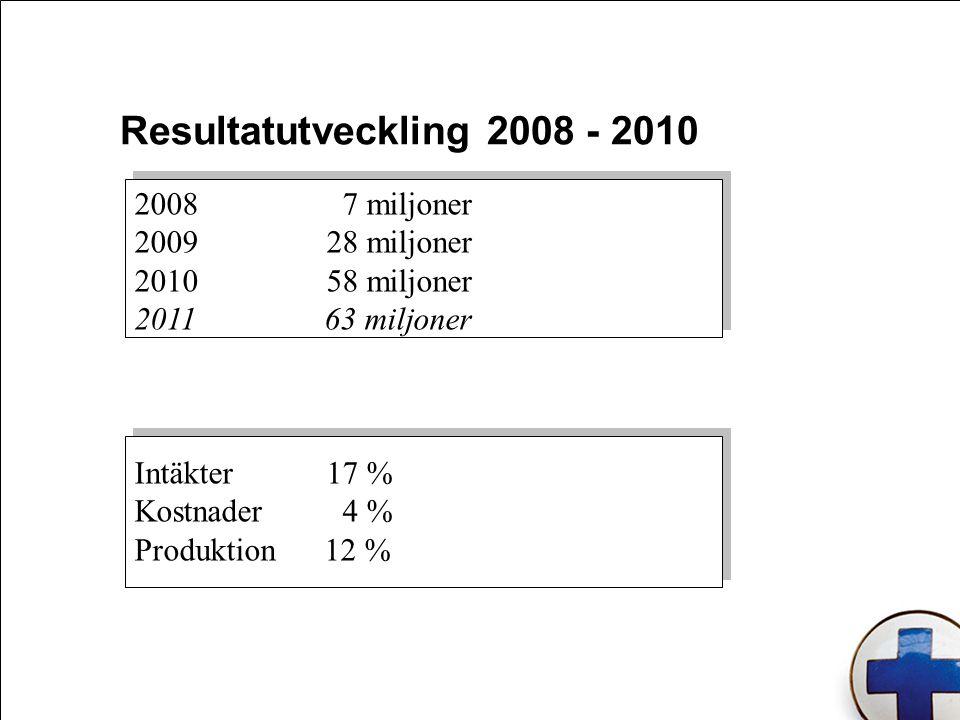 2008 7 miljoner 200928 miljoner 201058 miljoner 2011 63 miljoner Intäkter17 % Kostnader 4 % Produktion 12 % Resultatutveckling 2008 - 2010