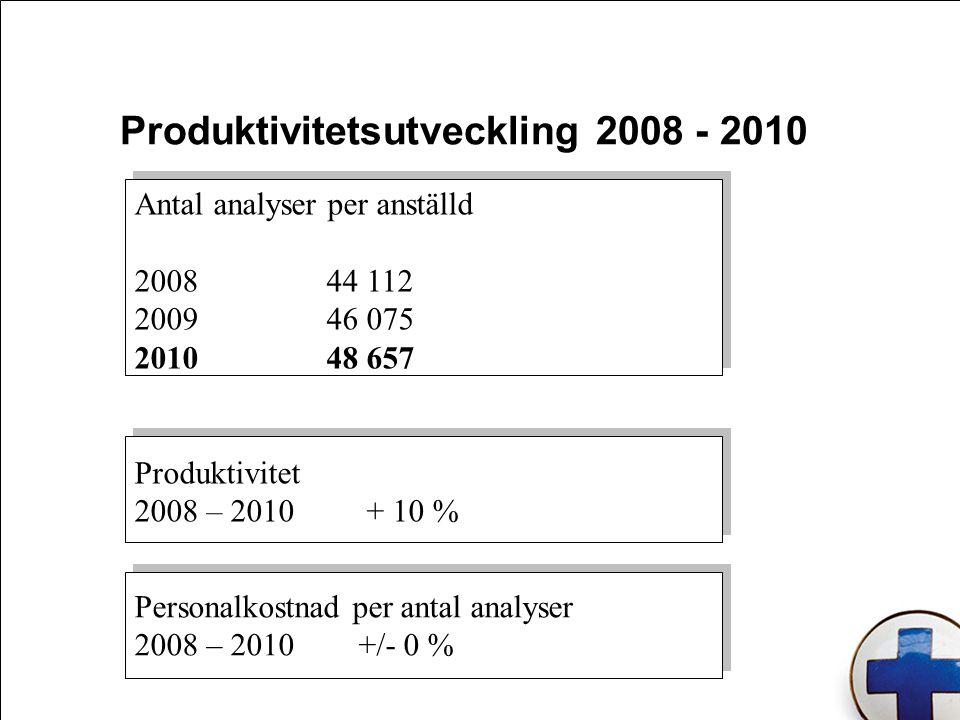 Personalkostnad per antal analyser 2008 – 2010 +/- 0 % Personalkostnad per antal analyser 2008 – 2010 +/- 0 % Antal analyser per anställd 200844 112 200946 075 201048 657 Produktivitet 2008 – 2010 + 10 % Produktivitetsutveckling 2008 - 2010