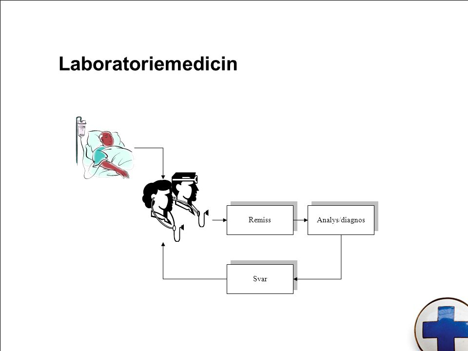 Laboratoriemedicin Svar Analys/diagnos Remiss