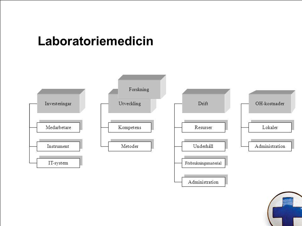 Laboratoriemedicin Utveckling OH-kostnader InvesteringarDrift Lokaler Metoder Kompetens Instrument Medarbetare Administration Förbrukningsmaterial IT-system Underhåll Forskning Resurser