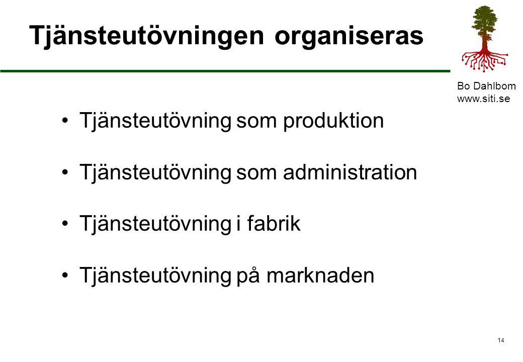 Bo Dahlbom www.siti.se 15 Tjänsteindustri Industri är effektiv organisering, standardisering, paketering, distribution och betalning Tjänsteutövning från online hantverk till industri med paketering