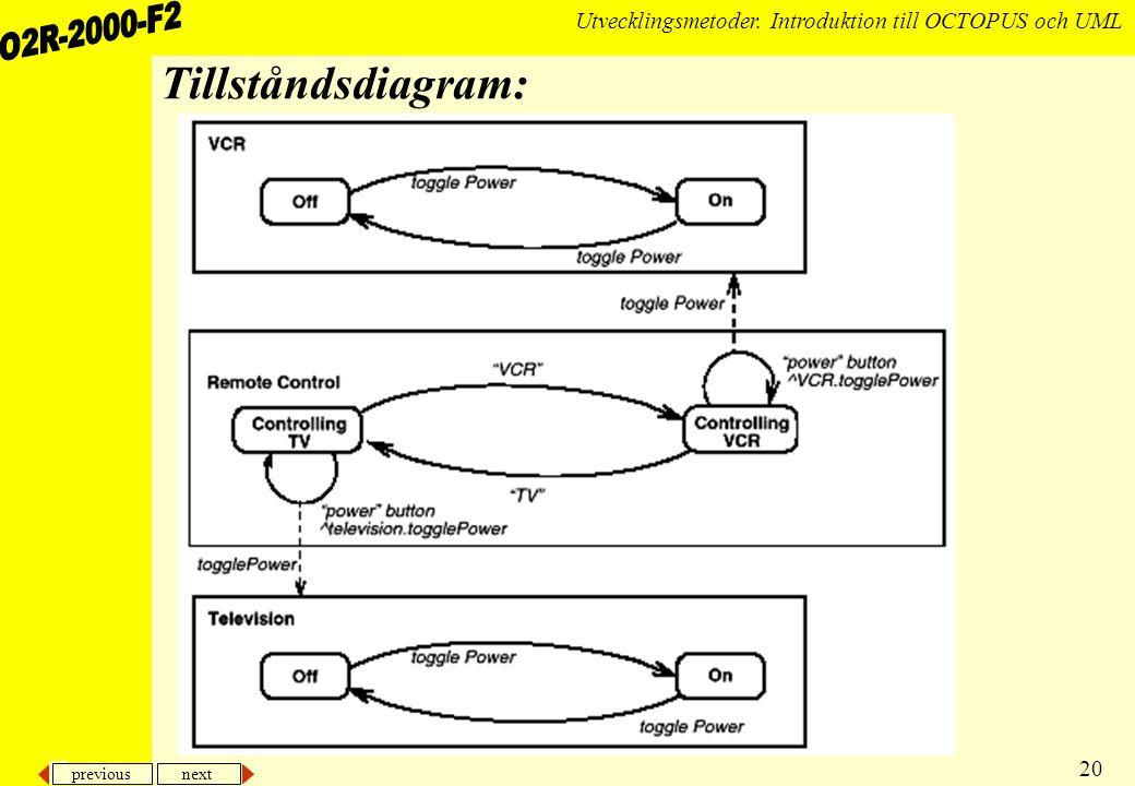 previous next 20 Utvecklingsmetoder. Introduktion till OCTOPUS och UML Tillståndsdiagram: