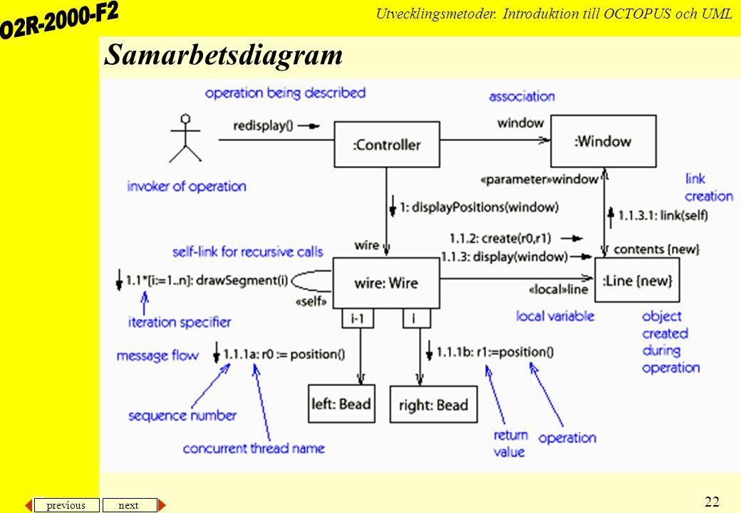 previous next 22 Utvecklingsmetoder. Introduktion till OCTOPUS och UML Samarbetsdiagram