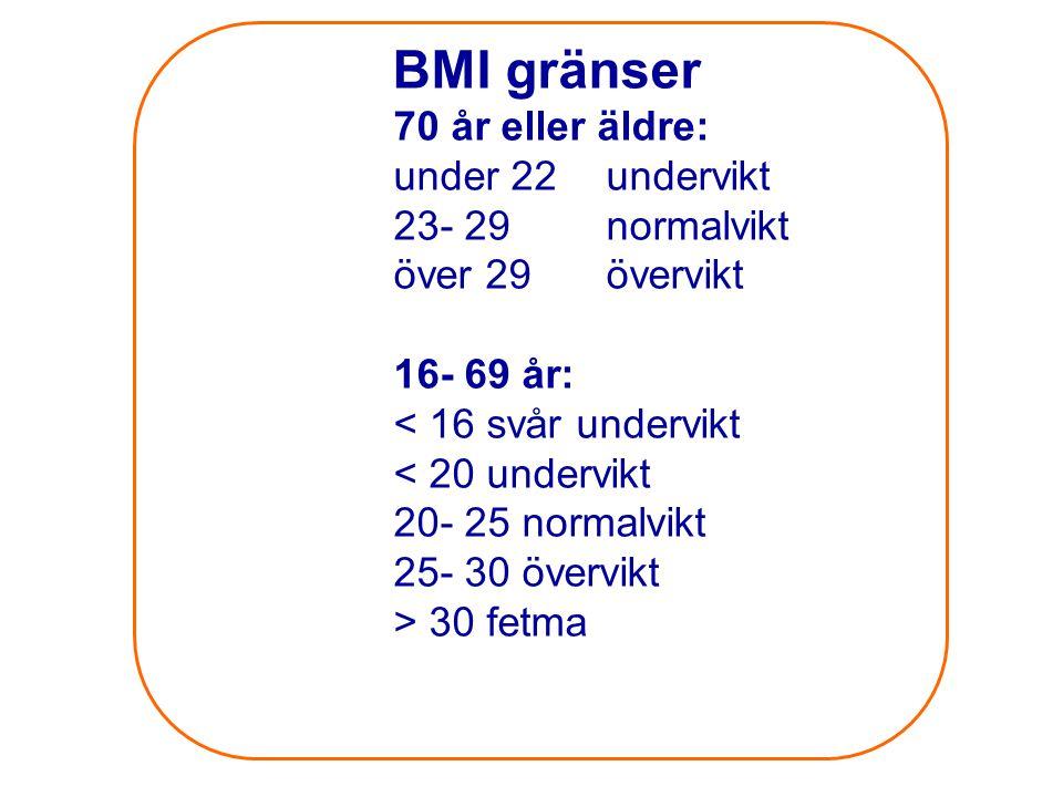 BMI gränser 70 år eller äldre: under 22undervikt 23- 29normalvikt över 29övervikt 16- 69 år: < 16 svår undervikt < 20 undervikt 20- 25 normalvikt 25-