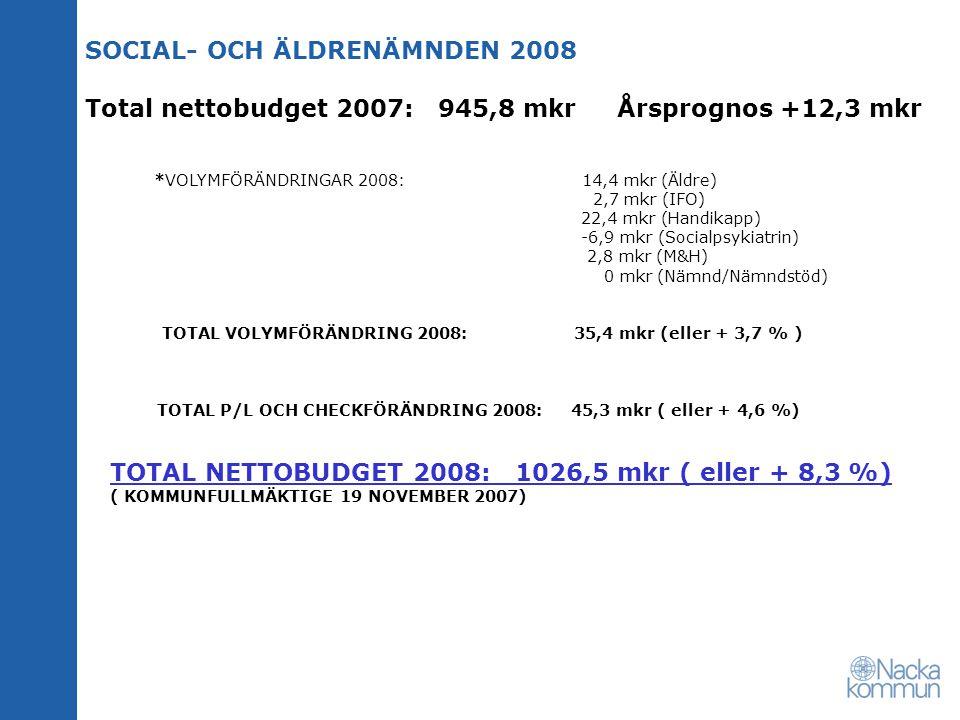 SOCIAL- OCH ÄLDRENÄMNDEN 2008 Total nettobudget 2007: 945,8 mkr Årsprognos +12,3 mkr *VOLYMFÖRÄNDRINGAR 2008: 14,4 mkr (Äldre) 2,7 mkr (IFO) 22,4 mkr (Handikapp) -6,9 mkr (Socialpsykiatrin) 2,8 mkr (M&H) 0 mkr (Nämnd/Nämndstöd) TOTAL VOLYMFÖRÄNDRING 2008: 35,4 mkr (eller + 3,7 % ) TOTAL P/L OCH CHECKFÖRÄNDRING 2008: 45,3 mkr ( eller + 4,6 %) TOTAL NETTOBUDGET 2008: 1026,5 mkr ( eller + 8,3 %) ( KOMMUNFULLMÄKTIGE 19 NOVEMBER 2007)