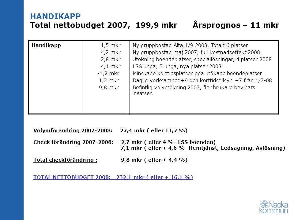 HANDIKAPP Total nettobudget 2007, 199,9 mkr Årsprognos – 11 mkr Handikapp 1,5 mkr 4,2 mkr 2,8 mkr 4,1 mkr -1,2 mkr 1,2 mkr 9,8 mkr Ny gruppbostad Älta 1/9 2008.