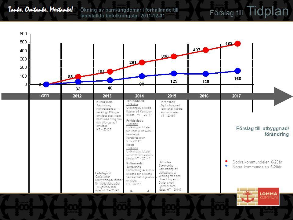 Förslag till Tidplan Förslag till utbyggnad/ förändring Idrottshall Ny/ombyggnad Idrottshall i södra kommundelen - 2020.