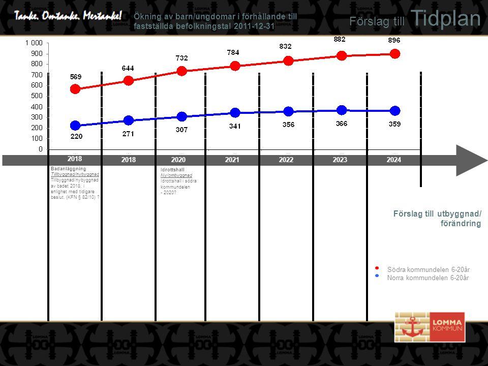 Förslag till Tidplan Förslag till utbyggnad/ förändring Idrottshall Ny/ombyggnad Idrottshall i södra kommundelen - 2020? Södra kommundelen 6-20år Norr