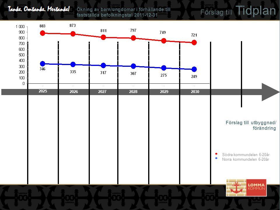 Förslag till Tidplan Förslag till utbyggnad/ förändring Södra kommundelen 6-20år Norra kommundelen 6-20år 20272029202620282030 2025 Ökning av barn/ungdomar i förhållande till fastställda befolkningstal 2011-12-31
