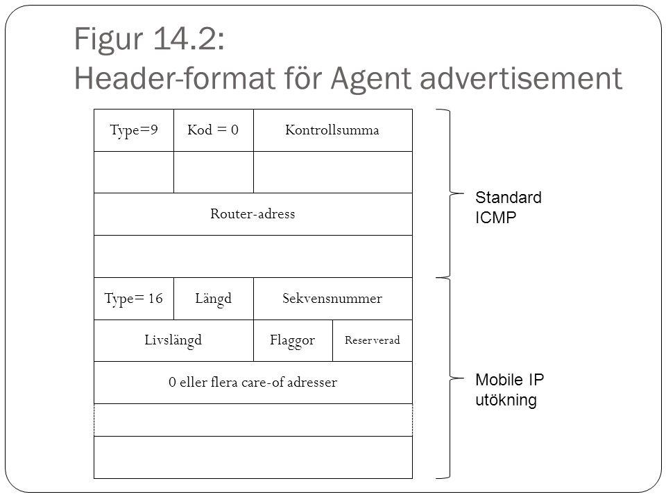 Figur 14.2: Header-format för Agent advertisement Type=9Kod = 0Kontrollsumma Router-adress Standard ICMP Type= 16LängdSekvensnummer LivslängdFlaggor Reserverad 0 eller flera care-of adresser Mobile IP utökning