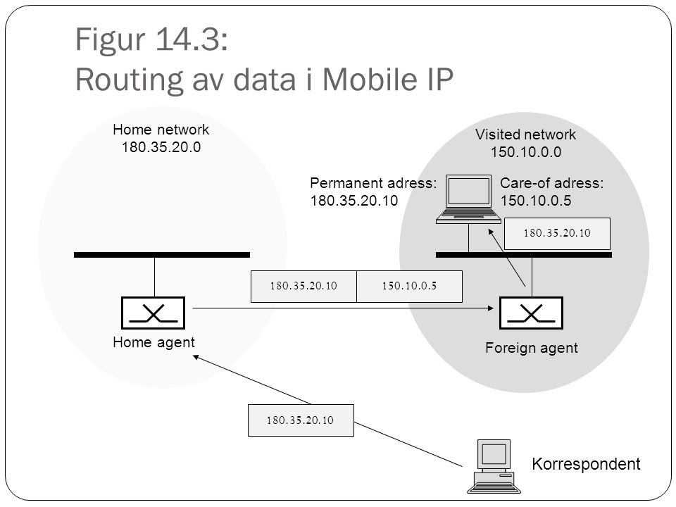 Figur 14.3: Routing av data i Mobile IP Korrespondent Home network 180.35.20.0 Home agent Foreign agent Visited network 150.10.0.0 Care-of adress: 150.10.0.5 Permanent adress: 180.35.20.10 150.10.0.5 180.35.20.10
