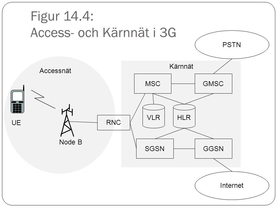 Figur 14.4: Access- och Kärnnät i 3G RNC Node B UE Accessnät MSC VLRHLR GMSC SGSNGGSN PSTN Internet Kärnnät