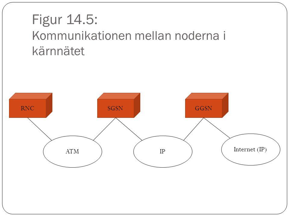 Figur 14.6: En förenklad protokollstack för Internet över 3G HTTP TCP IP UTRAN protokoll UE UTRAN protokoll ATM GTP RNC ATM IP- bärande nät GTP IP TCP/ UDP SGSN IP- bärande nät IP TCP/ UDP GTP IP GGSN