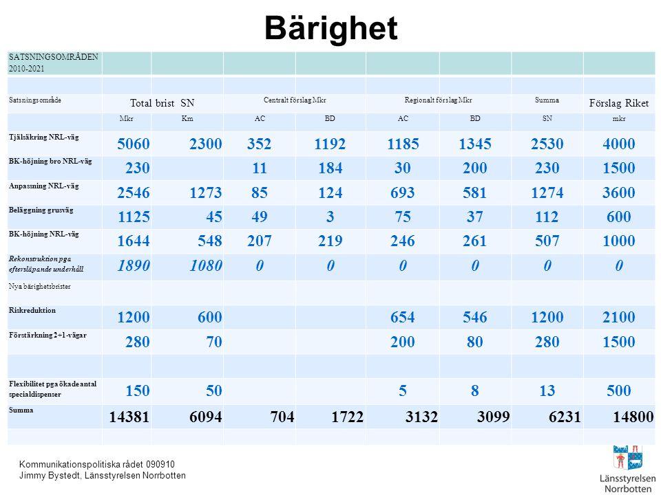 Kommunikationspolitiska rådet 090910 Jimmy Bystedt, Länsstyrelsen Norrbotten Länstransportplan för Norrbottens län 2010-2020 Med tyngdpunkt på fördelningen av 743 miljoner (+/- 25%)