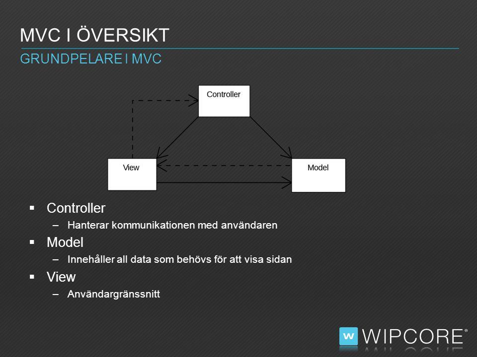  Controller –Hanterar kommunikationen med användaren  Model –Innehåller all data som behövs för att visa sidan  View –Användargränssnitt MVC I ÖVERSIKT GRUNDPELARE I MVC