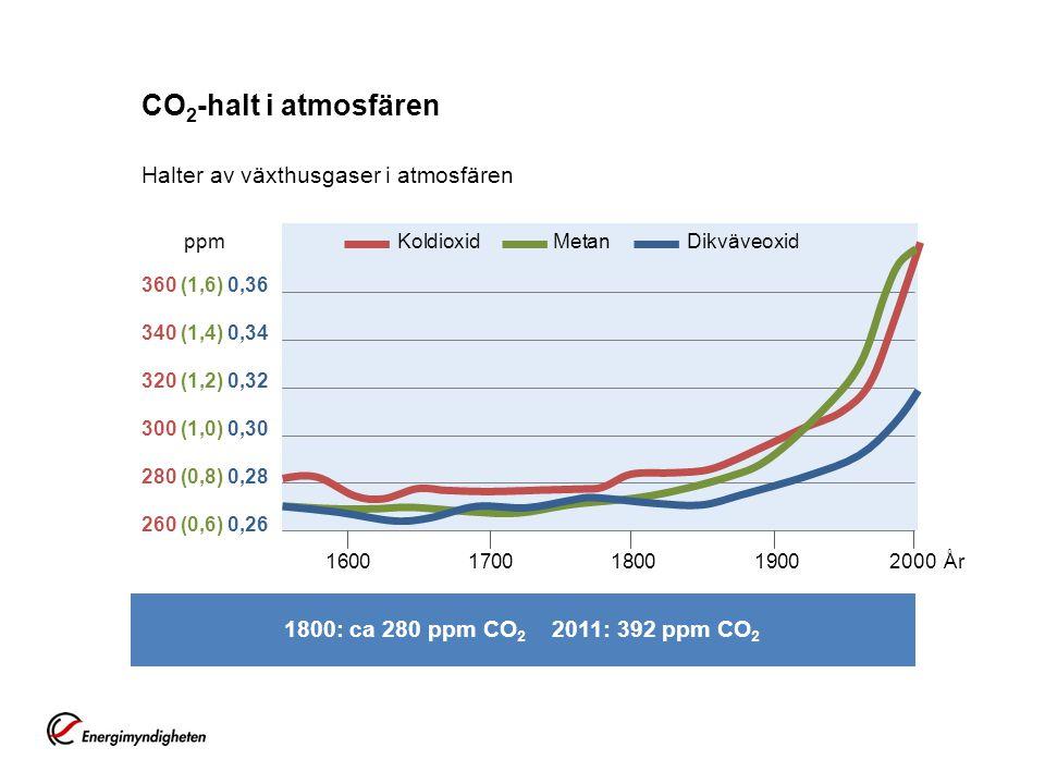 CO 2 -halt i atmosfären Halter av växthusgaser i atmosfären 360 (1,6) 0,36 340 (1,4) 0,34 320 (1,2) 0,32 300 (1,0) 0,30 280 (0,8) 0,28 260 (0,6) 0,26 16001700180019002000År KoldioxidMetan Dikväveoxid 1800: ca 280 ppm CO 2 2011: 392 ppm CO 2 ppm