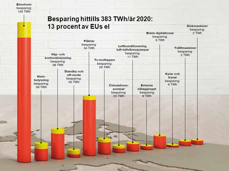 Besparing hittills 383 TWh/år 2020: 13 procent av EUs el