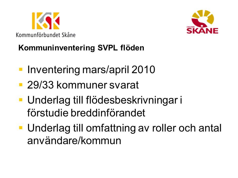 Kommuninventering SVPL flöden  Inventering mars/april 2010  29/33 kommuner svarat  Underlag till flödesbeskrivningar i förstudie breddinförandet 