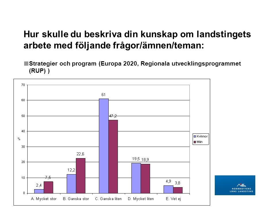 LANDSTINGSDIREKTÖRENS STAB Regional utveckling BILD 30 Hur skulle du beskriva din kunskap om landstingets arbete med följande frågor/ämnen/teman: ■ Strategier och program (Europa 2020, Regionala utvecklingsprogrammet (RUP) )