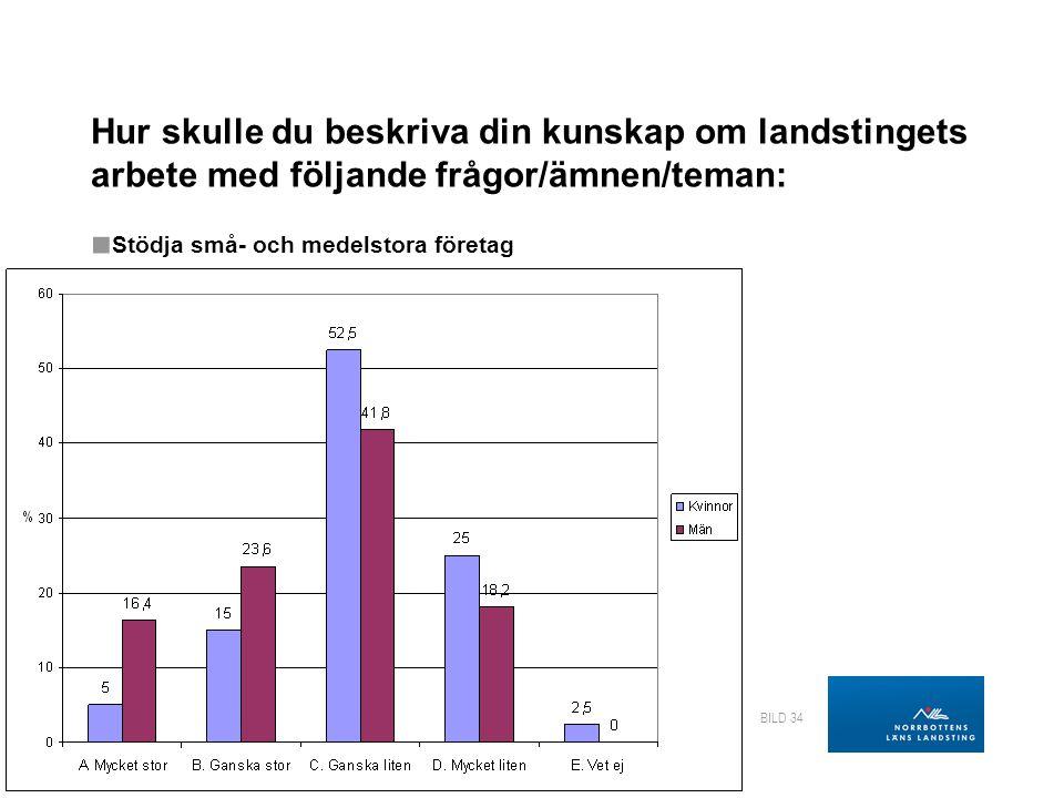 LANDSTINGSDIREKTÖRENS STAB Regional utveckling BILD 34 Hur skulle du beskriva din kunskap om landstingets arbete med följande frågor/ämnen/teman: ■ Stödja små- och medelstora företag