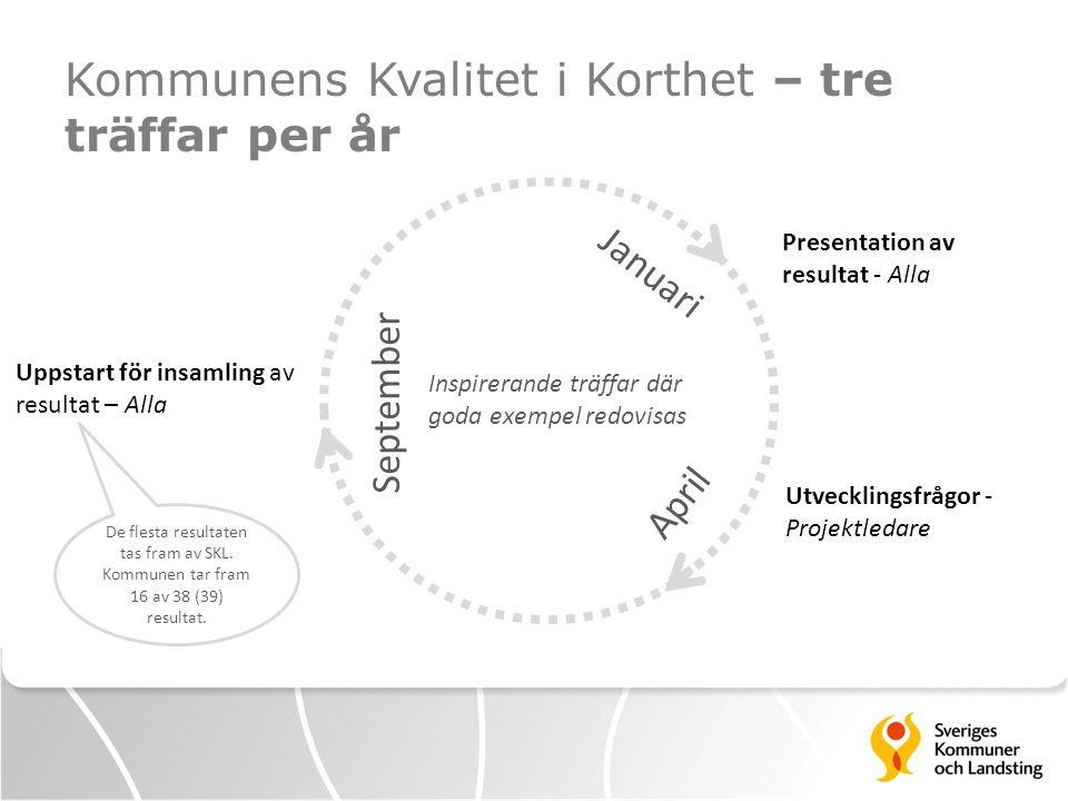 Kommunens Kvalitet i Korthet – tre träffar per år Januari April September Uppstart för insamling av resultat – Alla Presentation av resultat - Alla Ut