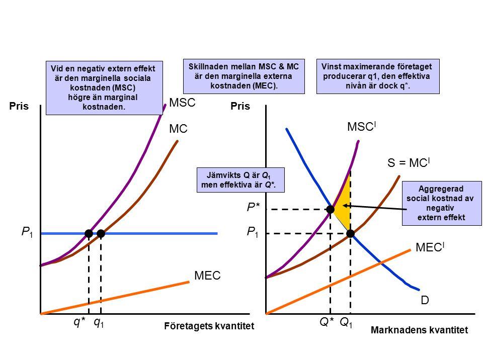 MC S = MC I D P1P1 Aggregerad social kostnad av negativ extern effekt P1P1 q1q1 Q1Q1 MSC MSC I Vid en negativ extern effekt är den marginella sociala