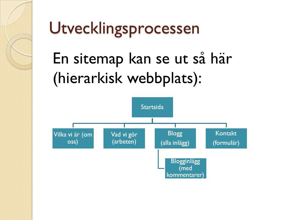 Utvecklingsprocessen En sitemap kan se ut så här (hierarkisk webbplats): Startsida Vilka vi är (om oss) Vad vi gör (arbeten) Blogg (alla inlägg) Blogg