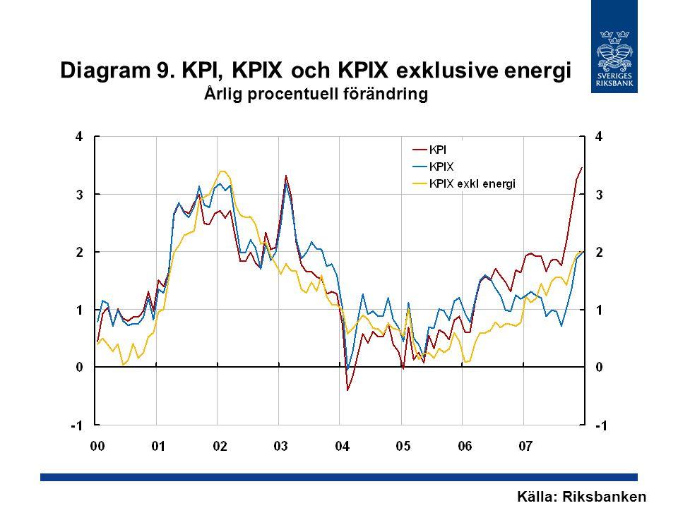 Diagram 9. KPI, KPIX och KPIX exklusive energi Årlig procentuell förändring Källa: Riksbanken
