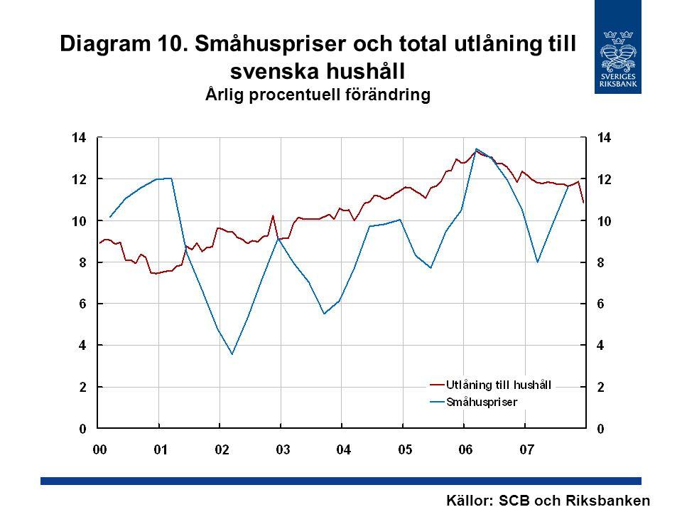 Diagram 10. Småhuspriser och total utlåning till svenska hushåll Årlig procentuell förändring Källor: SCB och Riksbanken