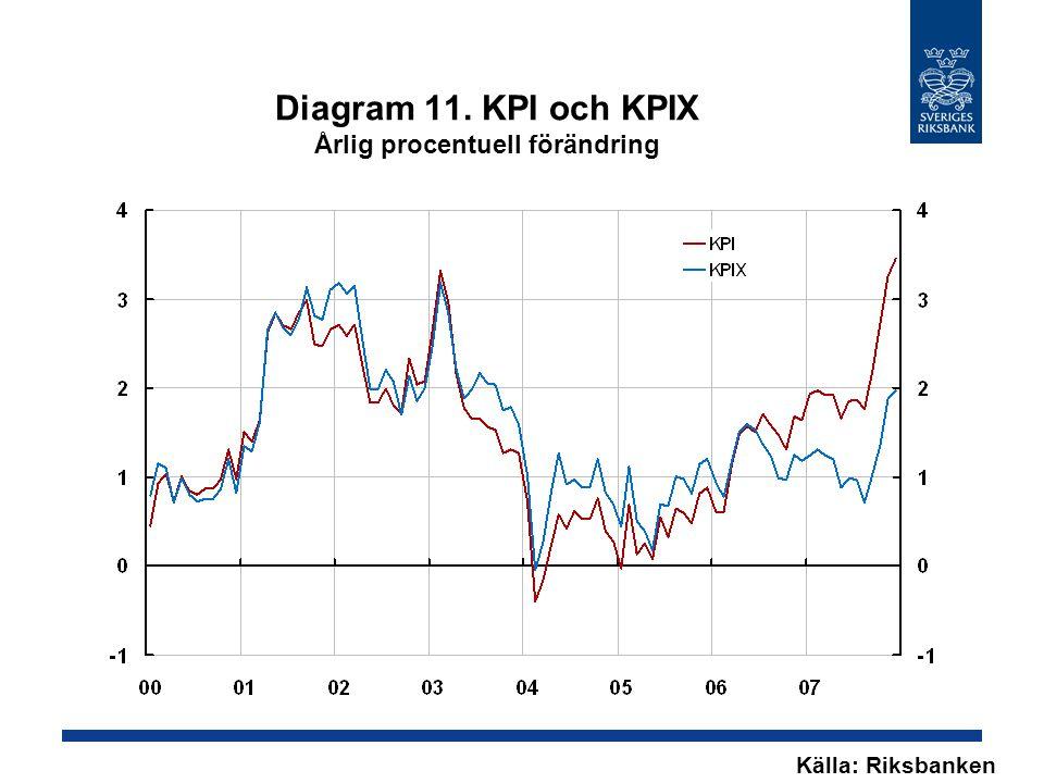 Diagram 11. KPI och KPIX Årlig procentuell förändring Källa: Riksbanken