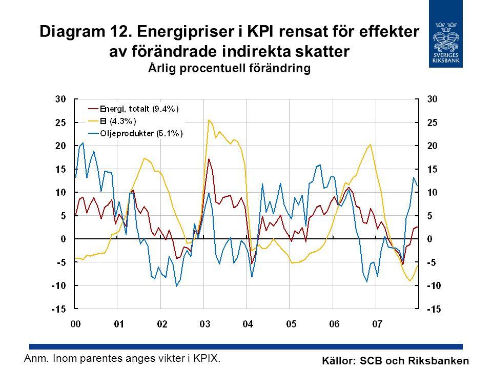 Diagram 12. Energipriser i KPI rensat för effekter av förändrade indirekta skatter Årlig procentuell förändring Källor: SCB och Riksbanken Anm. Inom p