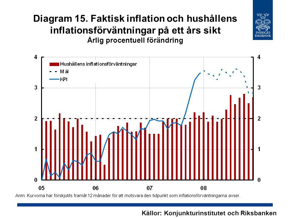 Diagram 15. Faktisk inflation och hushållens inflationsförväntningar på ett års sikt Årlig procentuell förändring Källor: Konjunkturinstitutet och Rik