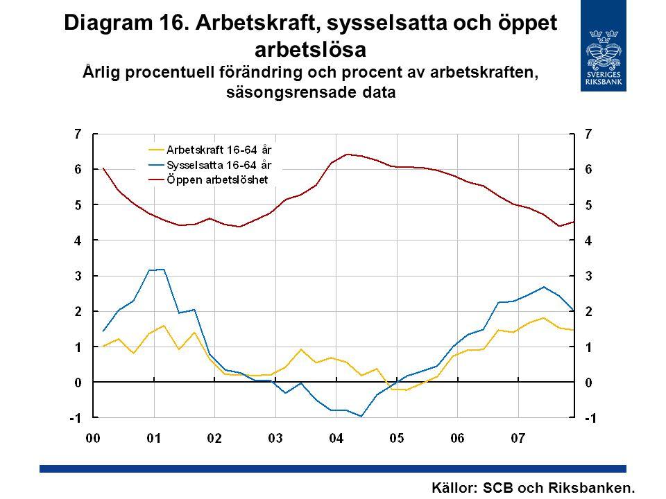 Diagram 16. Arbetskraft, sysselsatta och öppet arbetslösa Årlig procentuell förändring och procent av arbetskraften, säsongsrensade data Källor: SCB o