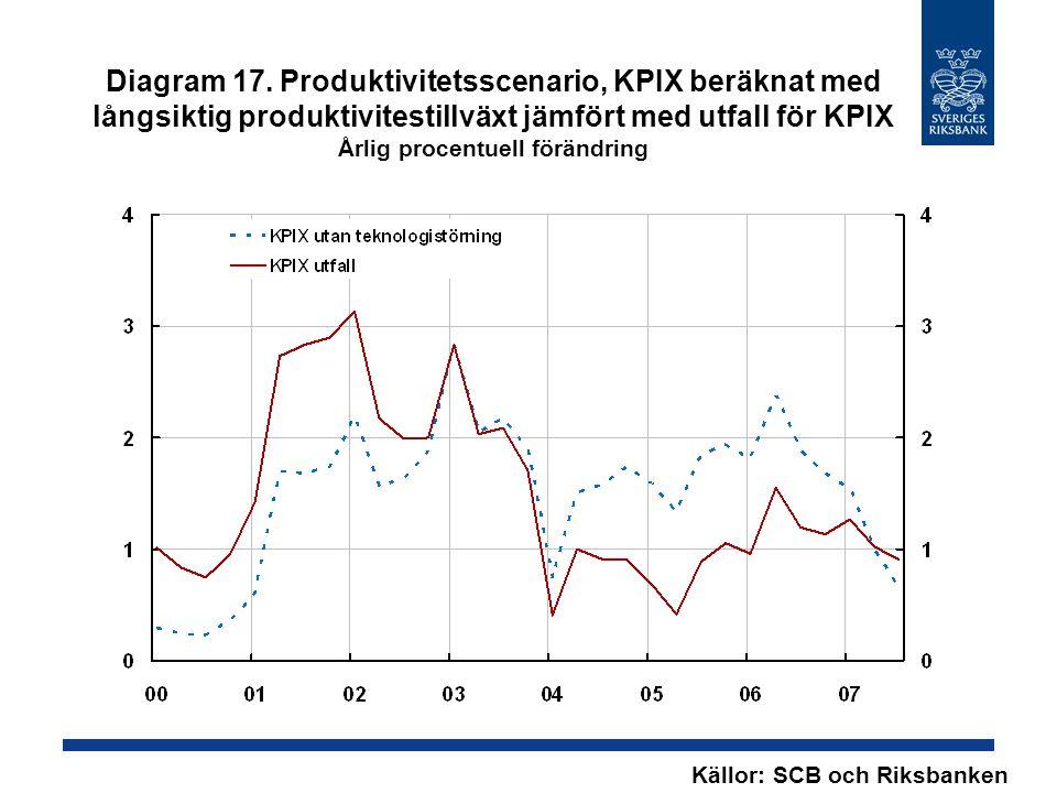 Diagram 17. Produktivitetsscenario, KPIX beräknat med långsiktig produktivitestillväxt jämfört med utfall för KPIX Årlig procentuell förändring Källor