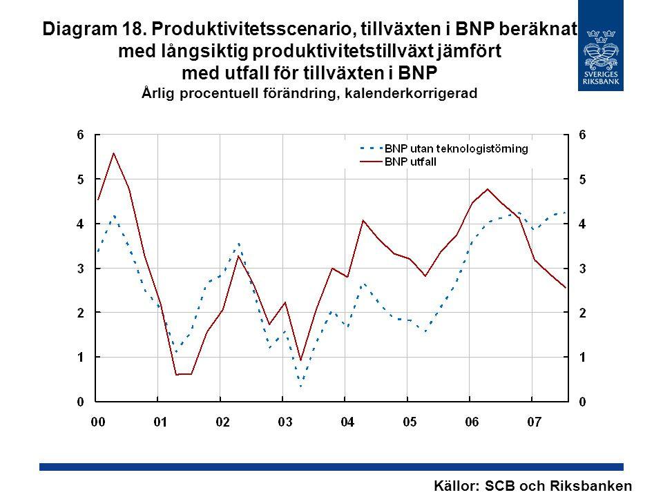 Diagram 18. Produktivitetsscenario, tillväxten i BNP beräknat med långsiktig produktivitetstillväxt jämfört med utfall för tillväxten i BNP Årlig proc