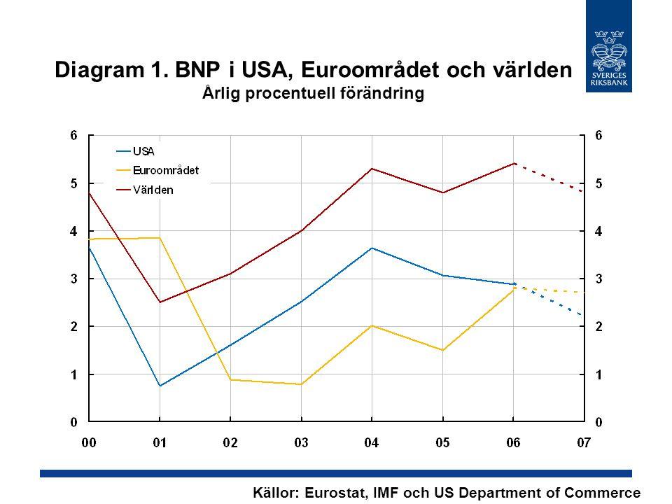 Diagram 1. BNP i USA, Euroområdet och världen Årlig procentuell förändring Källor: Eurostat, IMF och US Department of Commerce