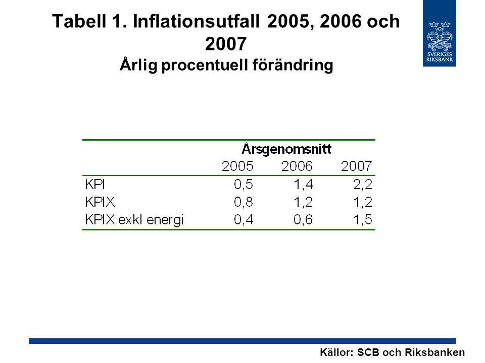 Tabell 1. Inflationsutfall 2005, 2006 och 2007 Årlig procentuell förändring Källor: SCB och Riksbanken