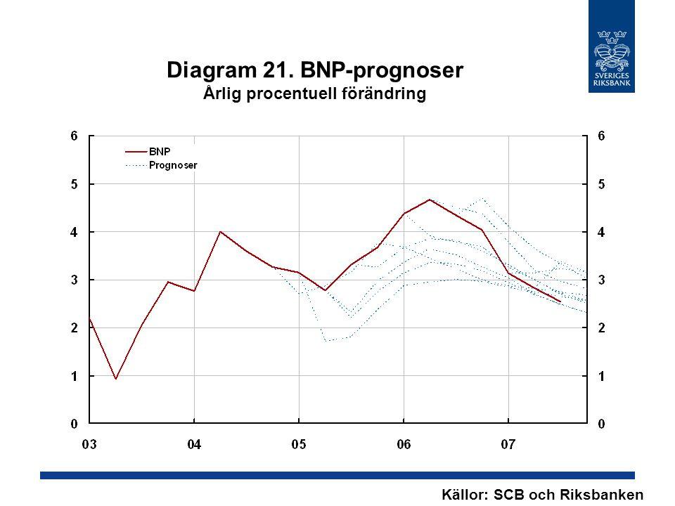 Diagram 21. BNP-prognoser Årlig procentuell förändring Källor: SCB och Riksbanken