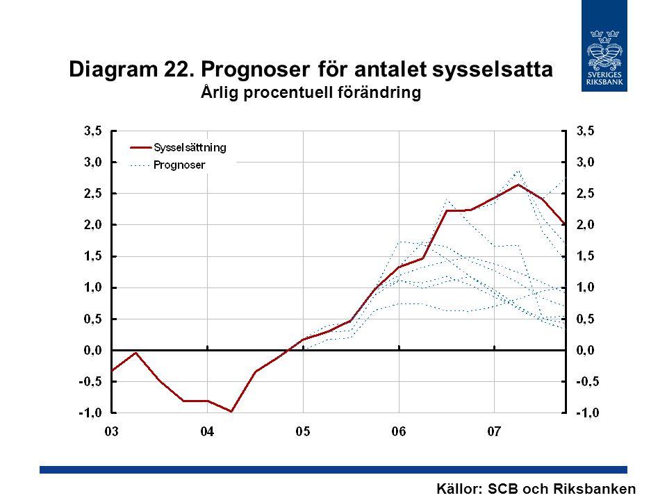 Diagram 22. Prognoser för antalet sysselsatta Årlig procentuell förändring Källor: SCB och Riksbanken