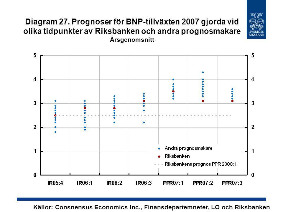 Diagram 27. Prognoser för BNP-tillväxten 2007 gjorda vid olika tidpunkter av Riksbanken och andra prognosmakare Årsgenomsnitt Källor: Consnensus Econo