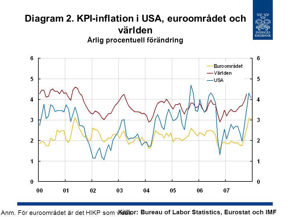Diagram 2. KPI-inflation i USA, euroområdet och världen Årlig procentuell förändring Källor: Bureau of Labor Statistics, Eurostat och IMF Anm. För eur