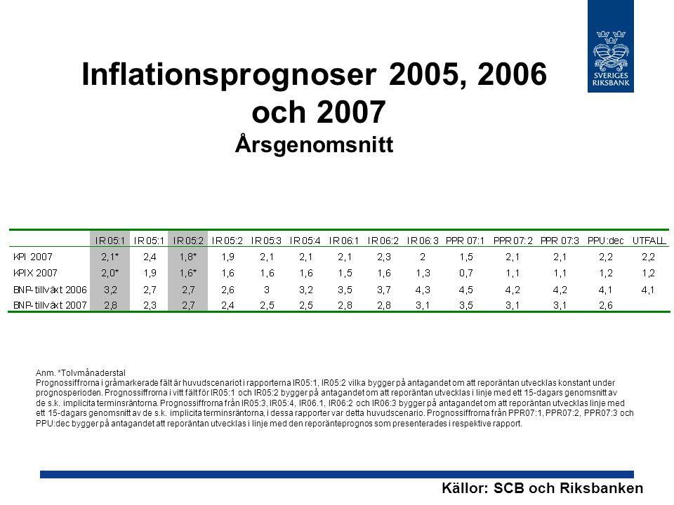 Inflationsprognoser 2005, 2006 och 2007 Årsgenomsnitt Källor: SCB och Riksbanken Anm. *Tolvmånaderstal Prognossiffrorna i gråmarkerade fält är huvudsc
