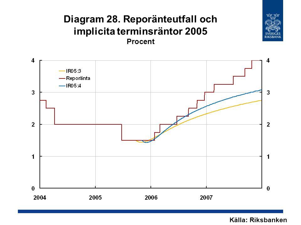 Diagram 28. Reporänteutfall och implicita terminsräntor 2005 Procent Källa: Riksbanken