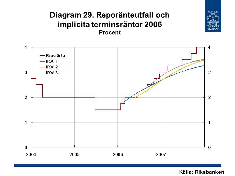 Diagram 29. Reporänteutfall och implicita terminsräntor 2006 Procent Källa: Riksbanken