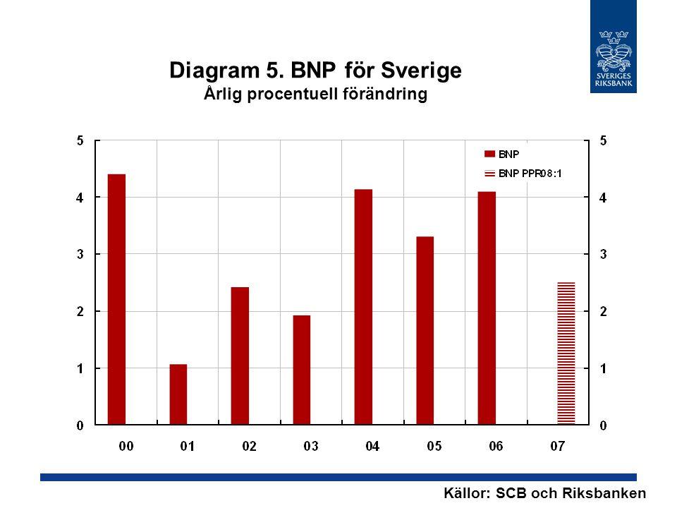 Diagram 5. BNP för Sverige Årlig procentuell förändring Källor: SCB och Riksbanken