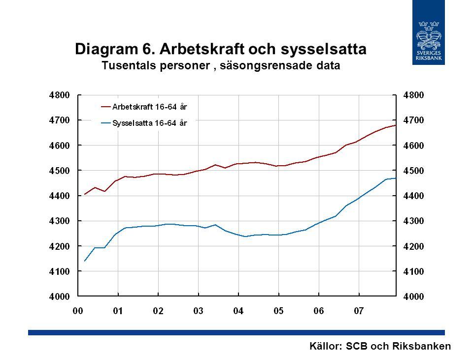 Diagram 6. Arbetskraft och sysselsatta Tusentals personer, säsongsrensade data Källor: SCB och Riksbanken
